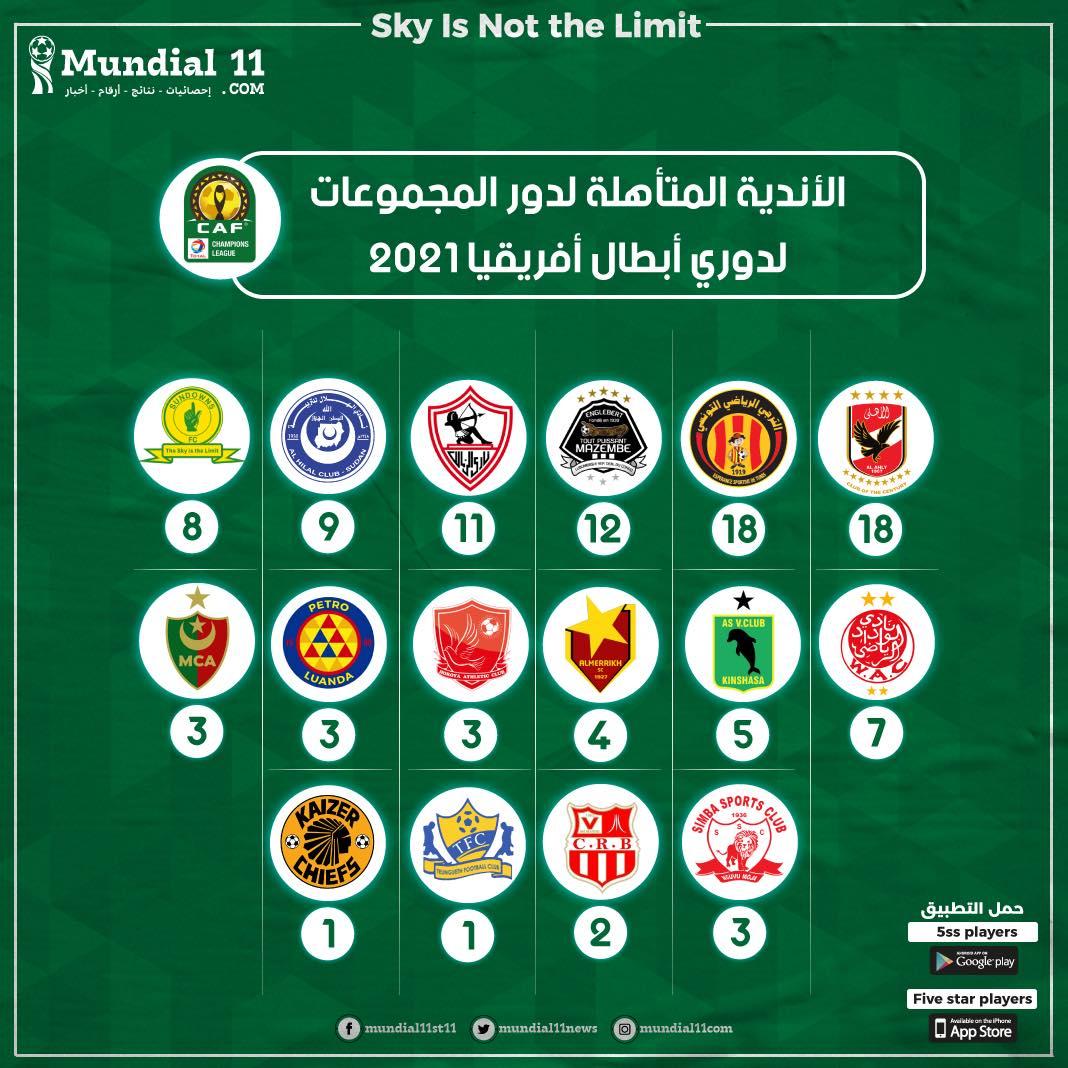 من بينهم ناديين لأول مرة - قائمة الأندية المتأهلة لدور المجموعات بالبطولة القارية 2021